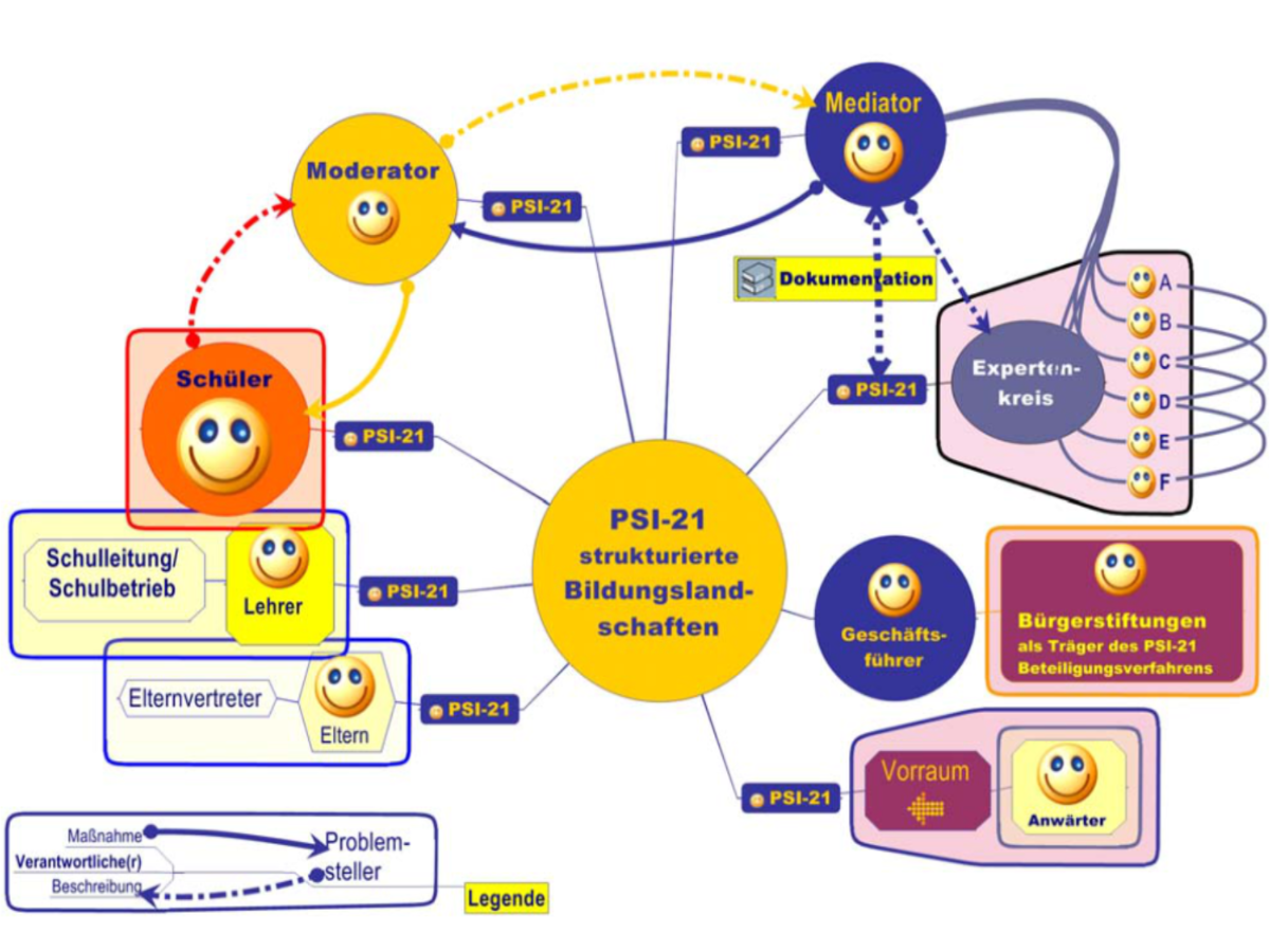 PSI-21_strukturierte Bildungslandschaften